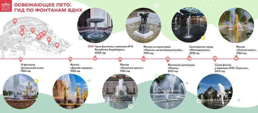 фонтаны на ВДНХ